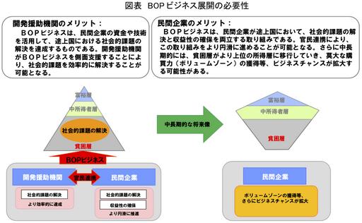BOPビジネスの必要性.png